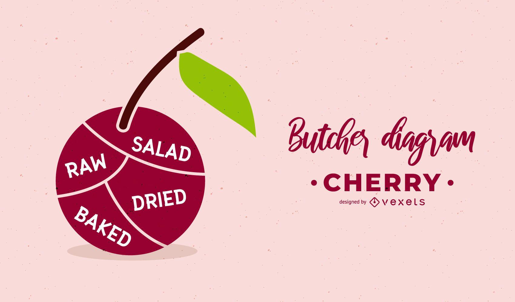 Cherry Butcher Diagram