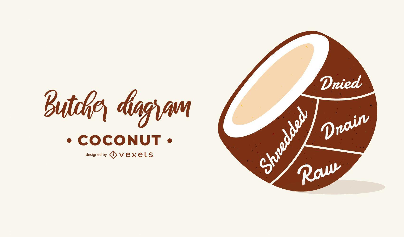 Projeto de diagrama de açougueiro de coco