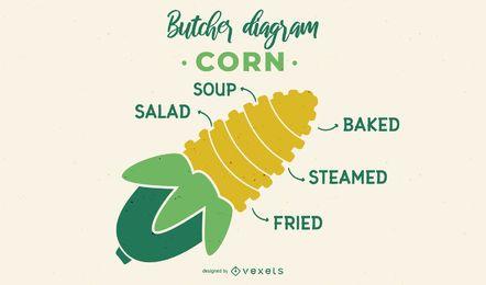 Projeto de diagrama de açougueiro de milho