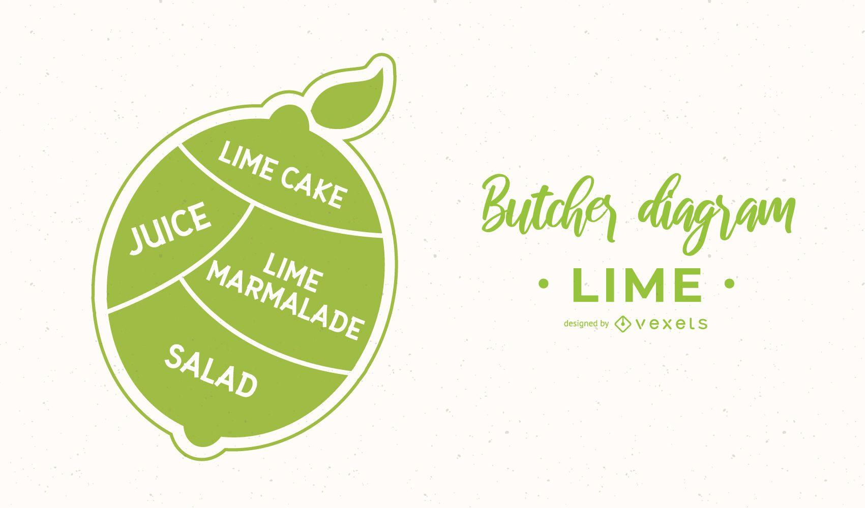 Lime Butcher Diagram Design