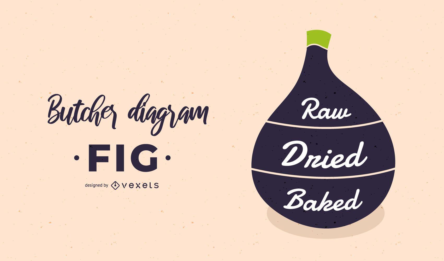Fig Butcher Diagram