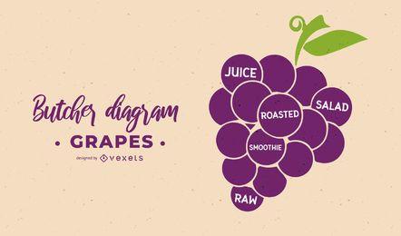Projeto de diagrama de açougueiro de uvas