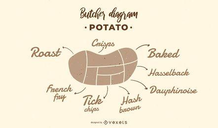 Projeto de diagrama de açougueiro de batata