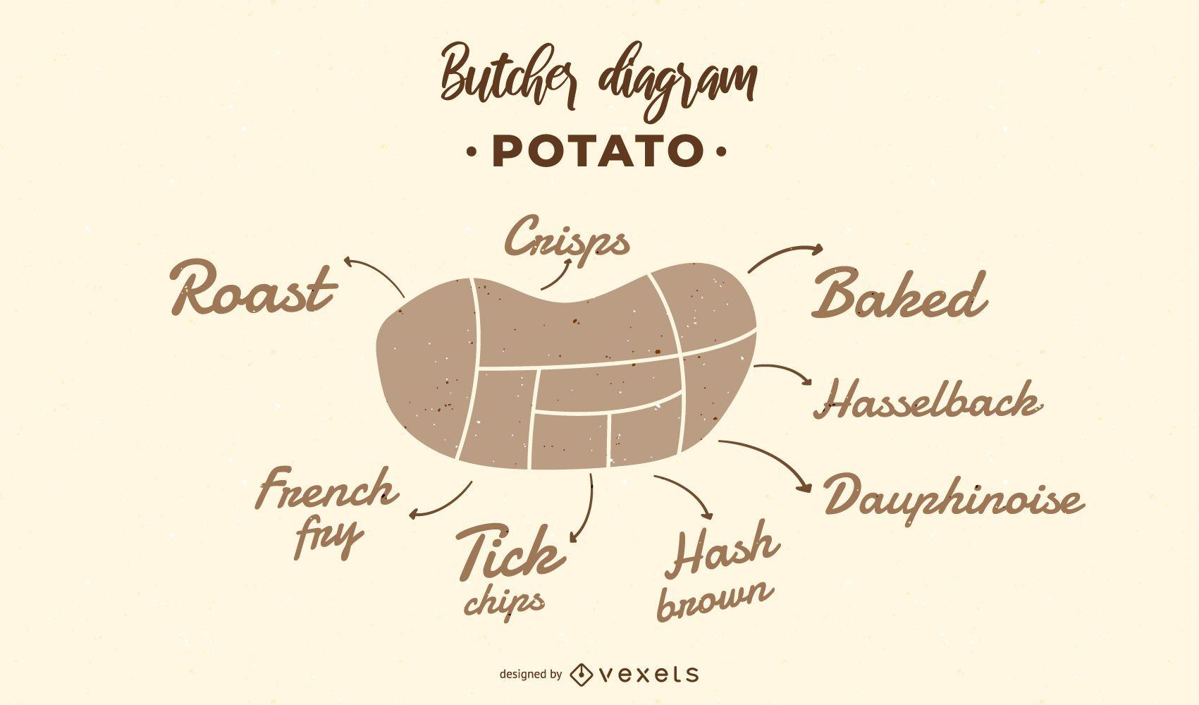 Potato Butcher Diagram Design