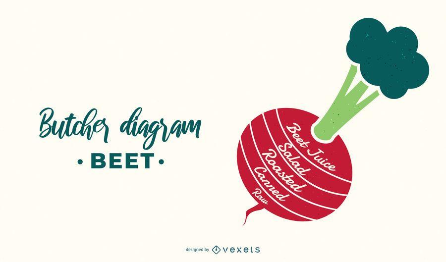 Beet Butcher Diagram Design