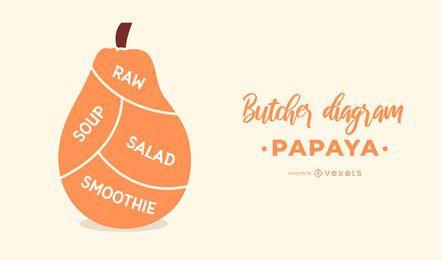 Diseño de diagrama de carnicero de papaya