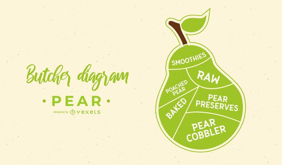 Projeto do diagrama do açougueiro da fruta da pera