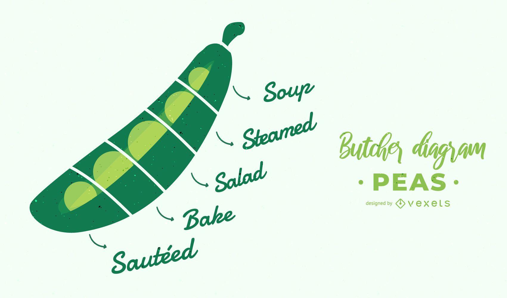 Peas Butcher Diagram Design
