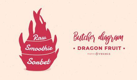 Diagrama de carnicero de la fruta del dragón
