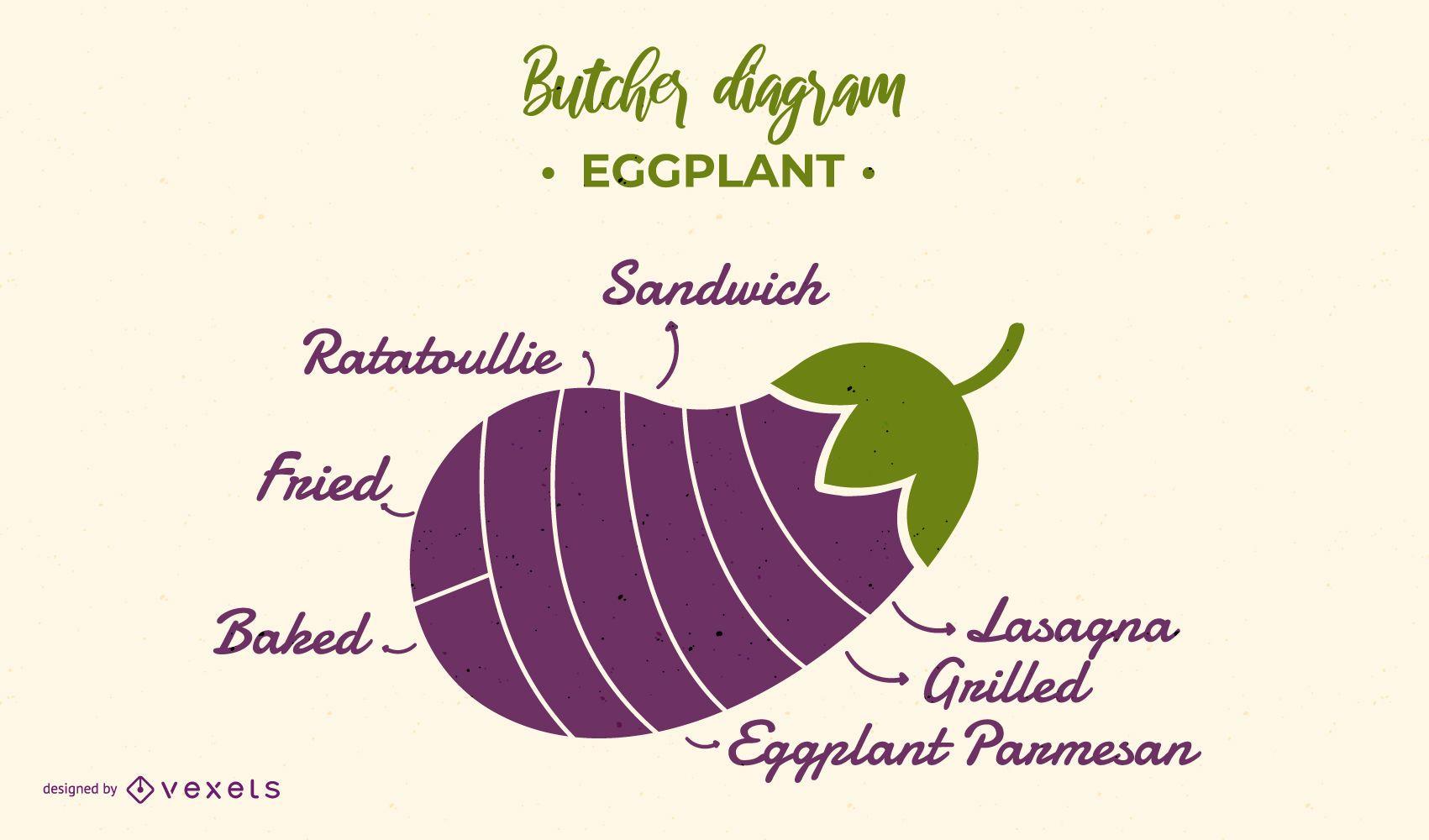 Eggplant Butcher Diagram