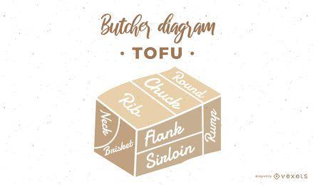 Diagrama de carnicero de tofu