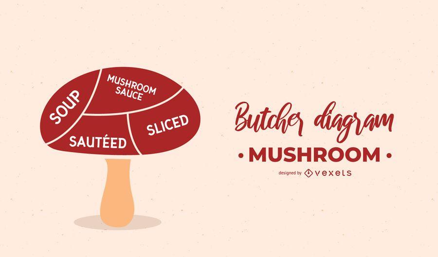 Mushroom Butcher Diagram