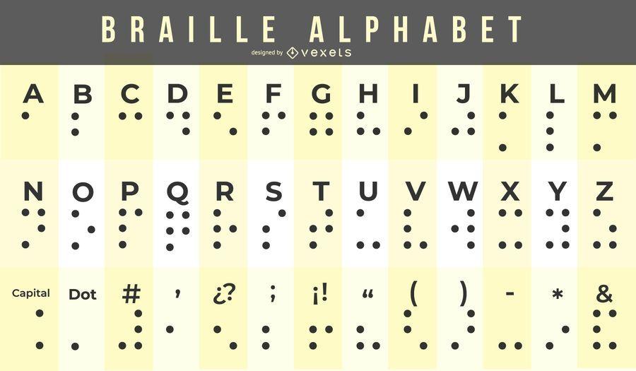 Carta del alfabeto braille