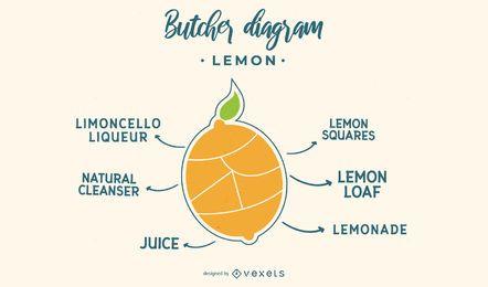 Diagrama de carnicero de limón