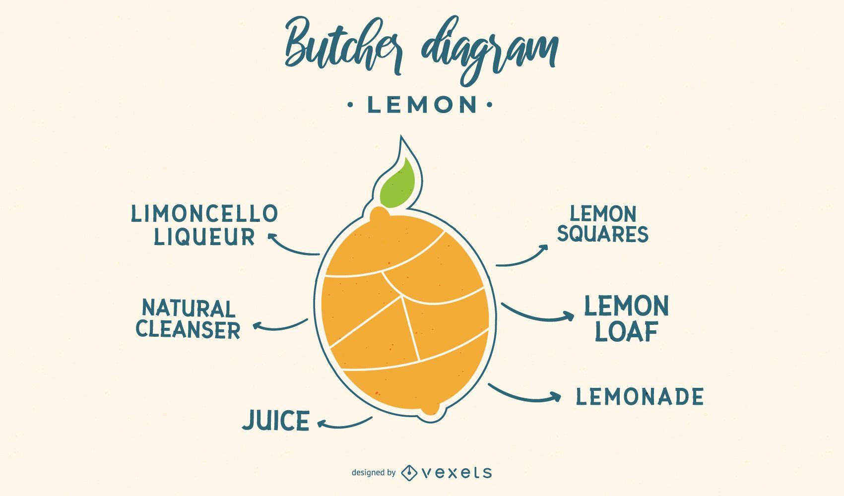Lemon Butcher Diagram