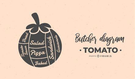 projeto de diagrama de açougueiro de tomate