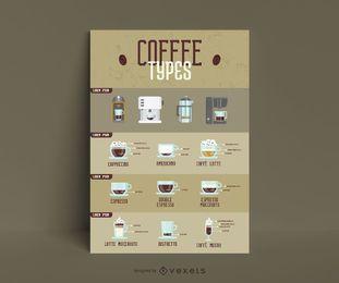 Arten von Kaffee Infografik Vorlage