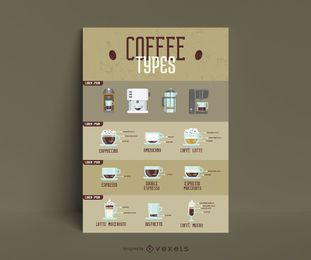 Modelo de infográfico de tipos de café