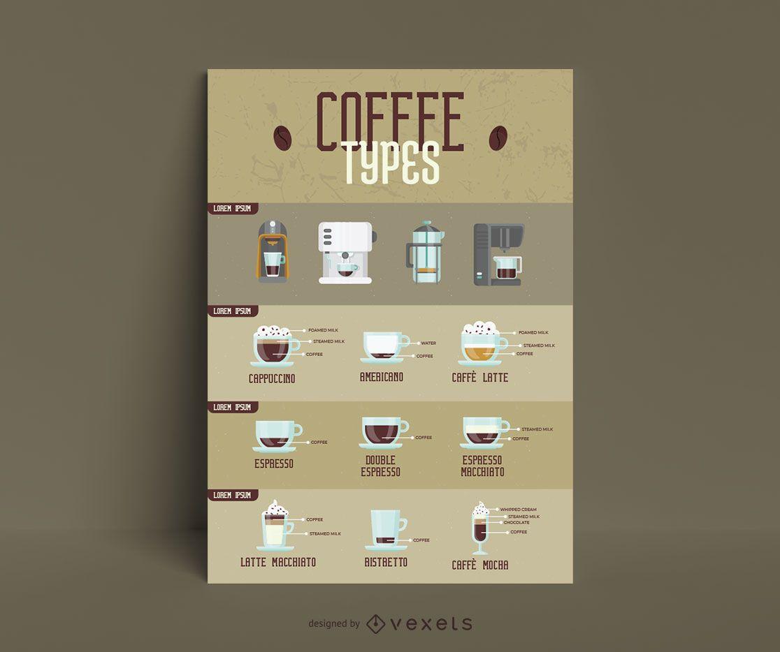 Tipos de plantilla de infografía de café.