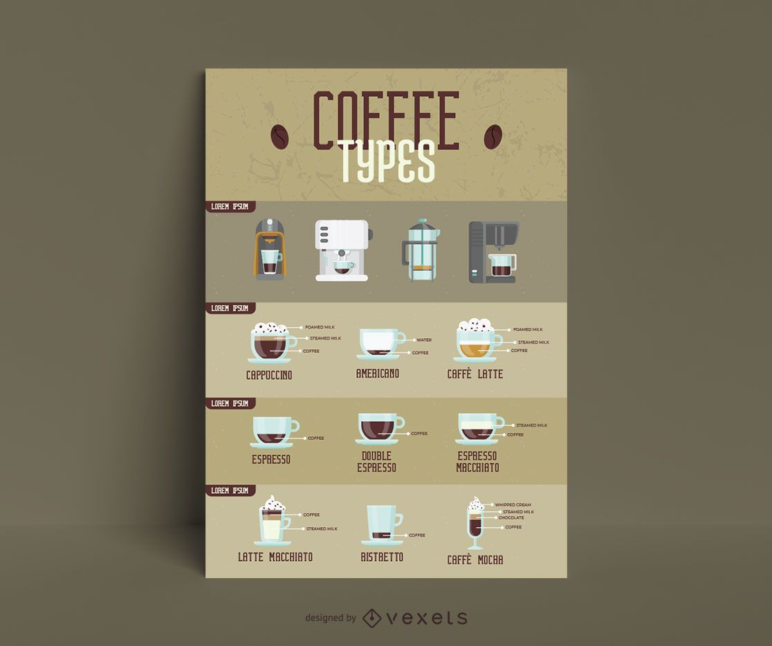 Types of coffee infographic template