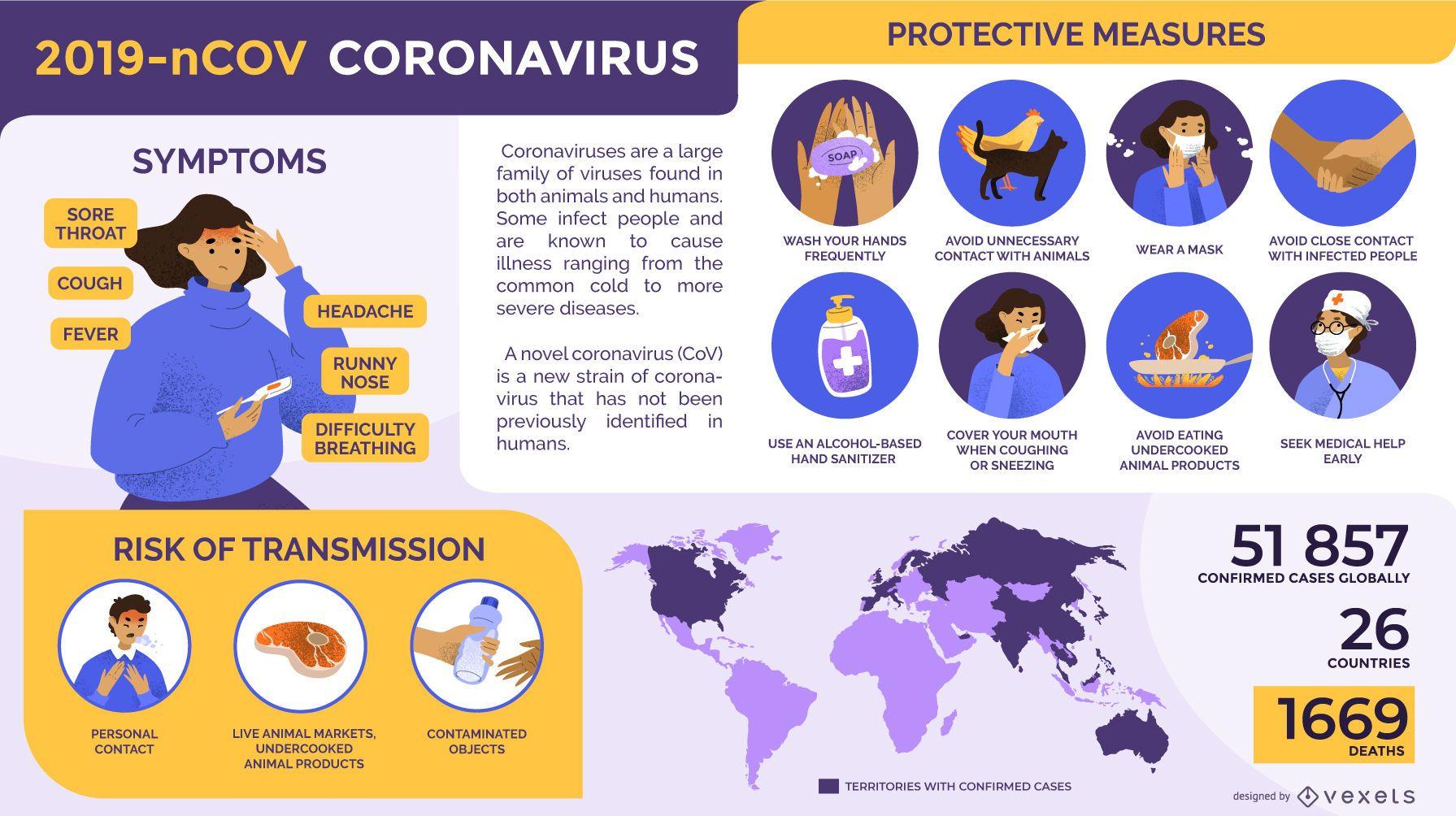 Plantilla de infografía de coronavirus