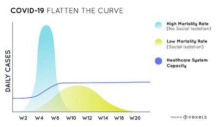 Covid-19 achatar o design do gráfico de curva
