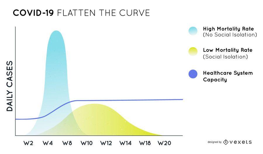 Covid-19 flatten the curve chart design