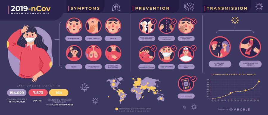 Covid-19 coronavirus infographic template