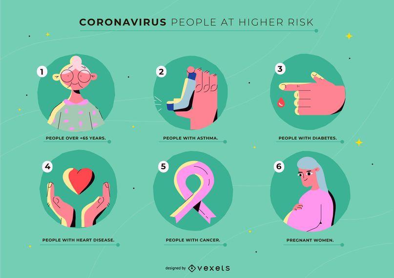 Plantilla de personas de alto riesgo de coronavirus