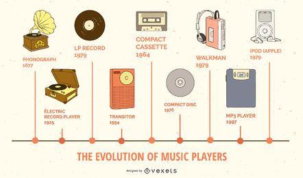 Evolución de los reproductores de música Infografía