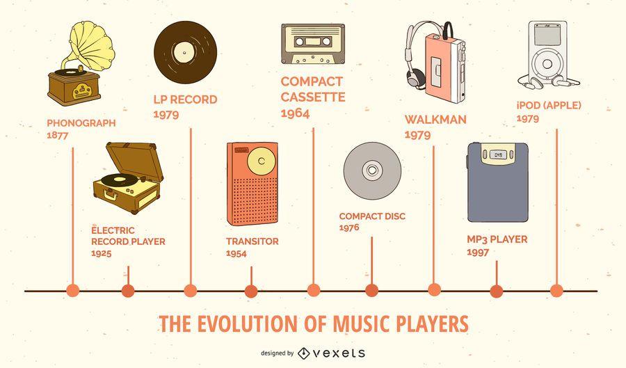 Infográfico sobre evolução dos players de música