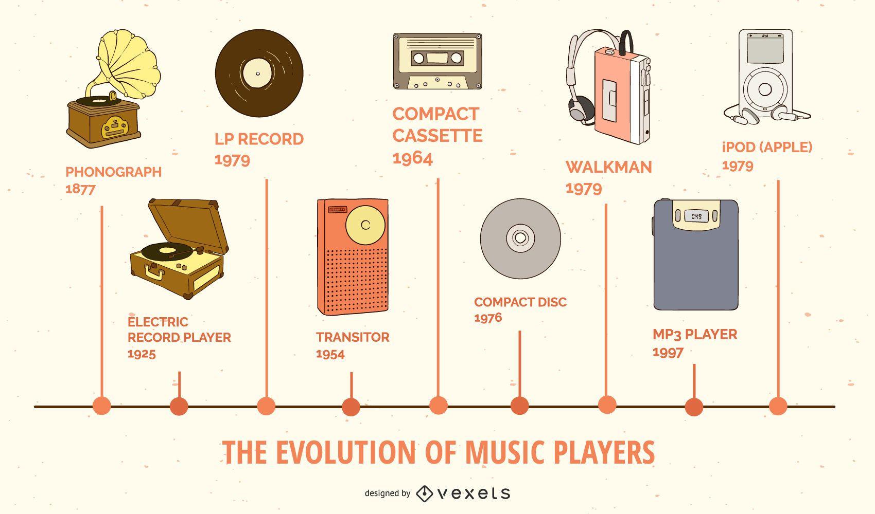 Infografía sobre la evolución de los reproductores de música