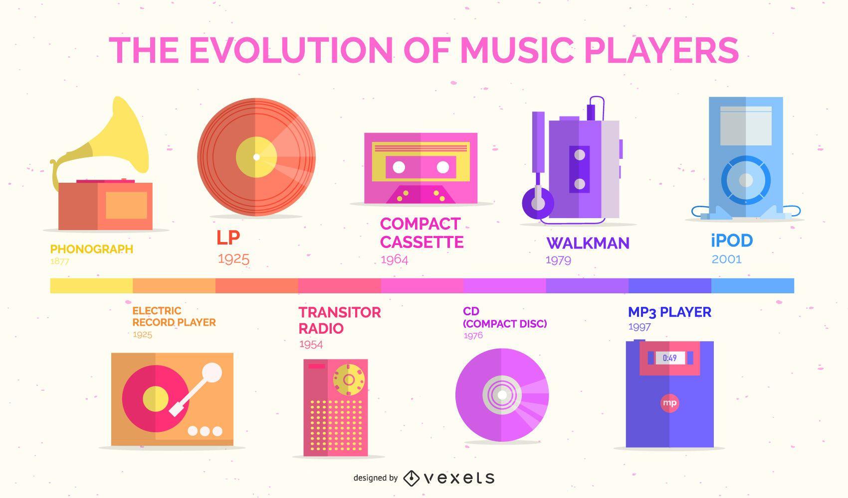 Evolución de la infografía de diseño plano de reproductores de música