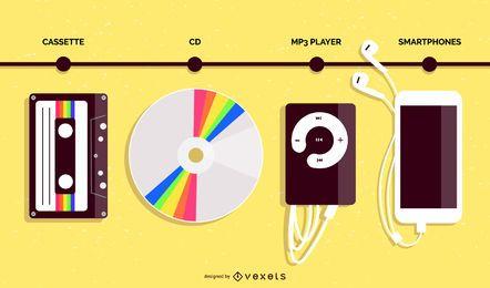 Línea de tiempo de diseño plano de evolución de reproductor de música