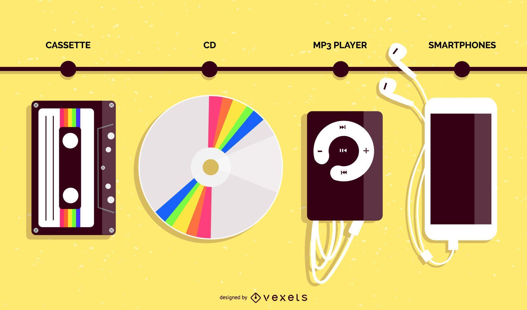 Linha do tempo do design plano da evolução do player de música