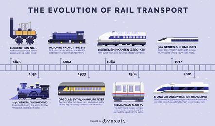 Evolución de la línea de tiempo de diseño plano de trenes