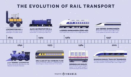 Evolution Of Trains Flat Design Timeline