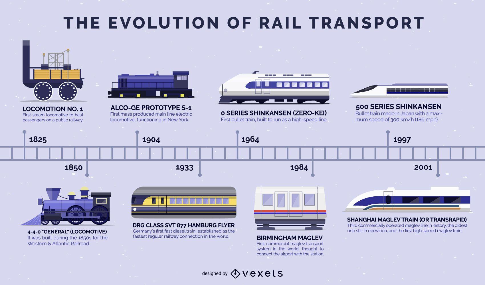 Evolution Of Trains Flat Design Timeline