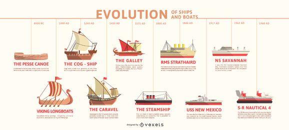 Infográfico da linha do tempo da evolução dos navios