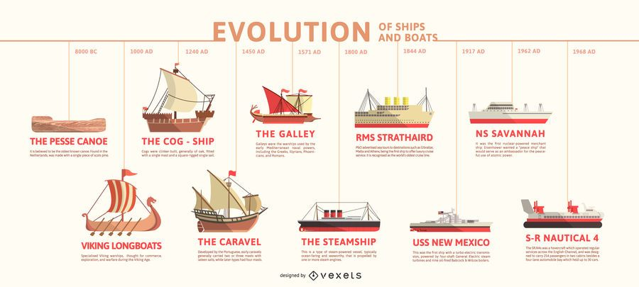 Evolution of Ships Timeline Infographic