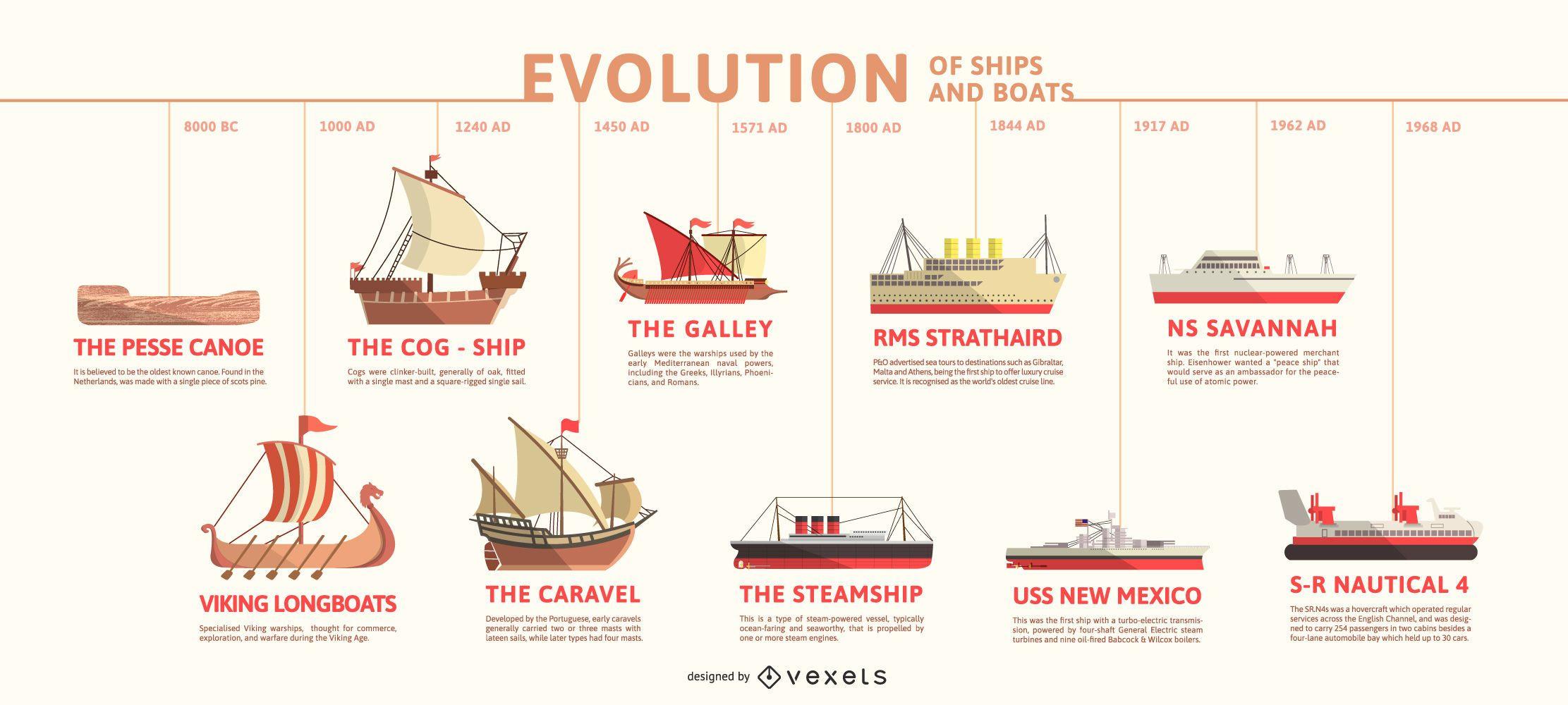 Evolution of Ships Timeline Infographic