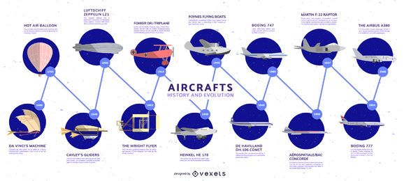 Entwicklung der Flugzeug-Timeline-Infografik