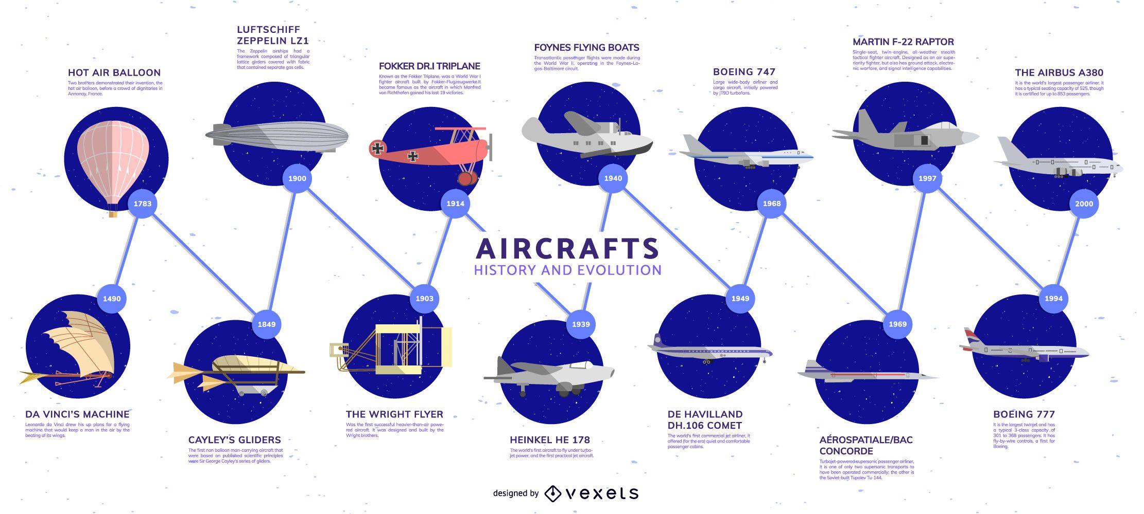 Infografía de la evolución de la línea de tiempo de las aeronaves