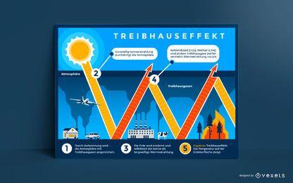 Design de cartaz alemão de efeito estufa