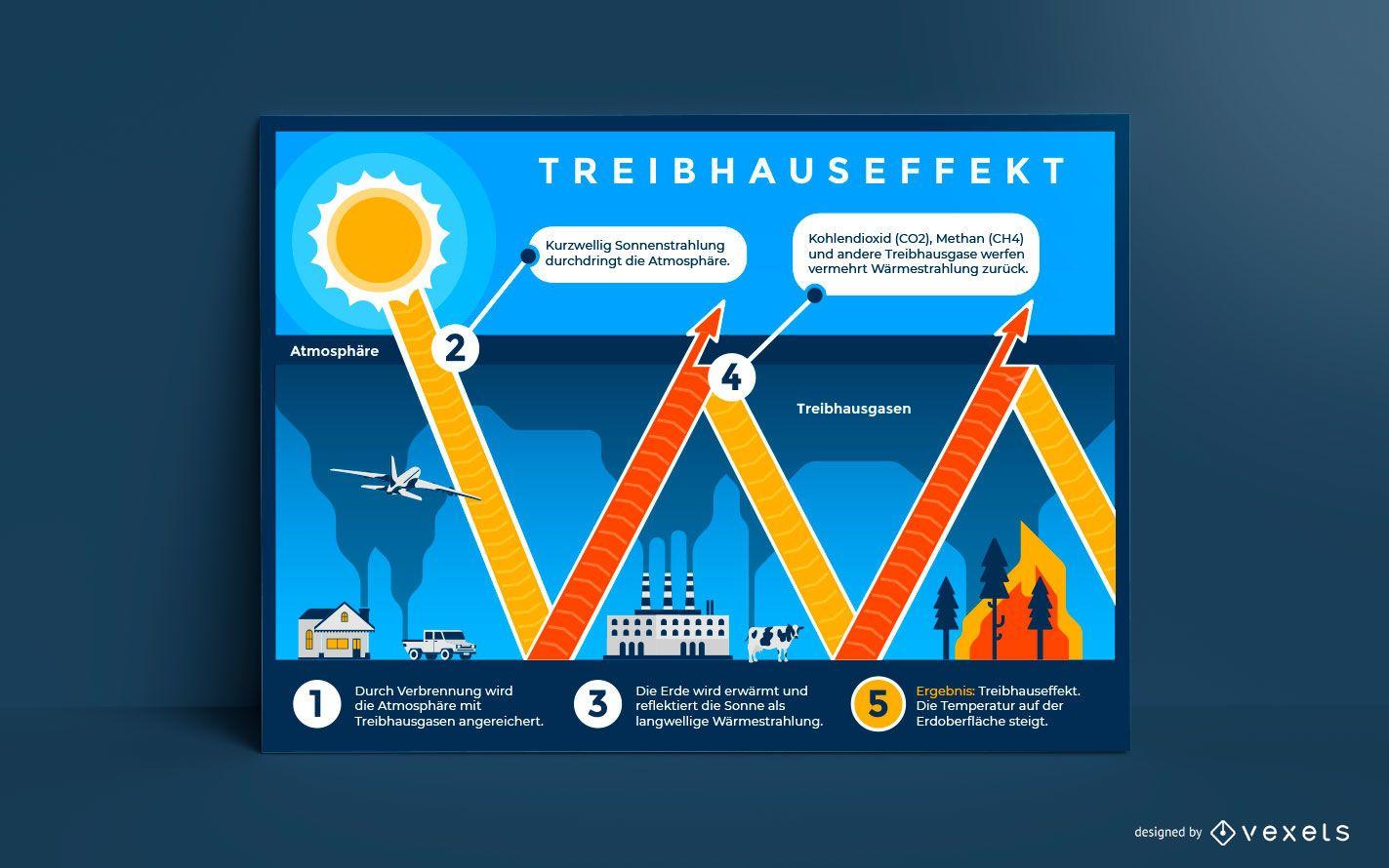 Diseño de cartel alemán de efecto invernadero