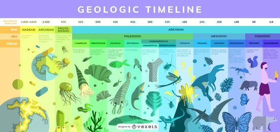 Diseño de infografía de línea de tiempo geológico