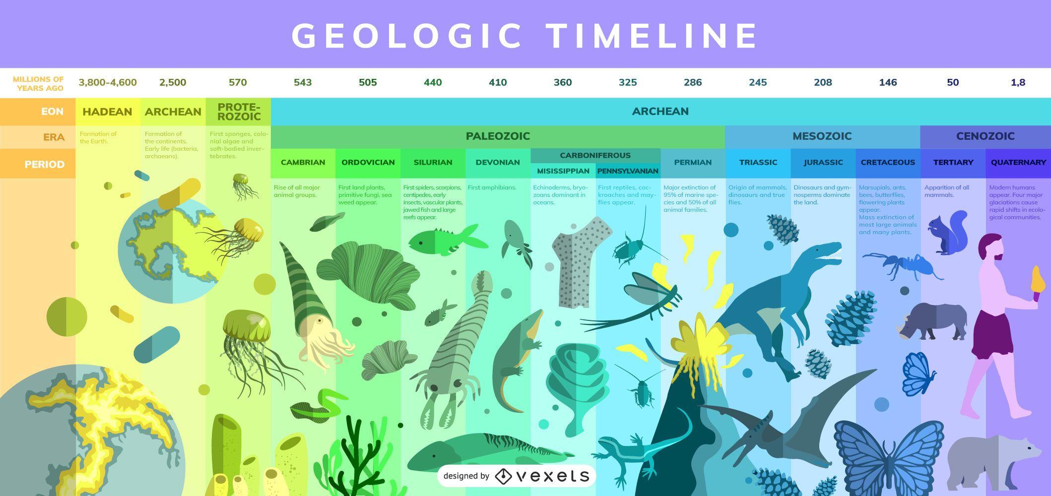 Dise?o de infograf?a de l?nea de tiempo geol?gico