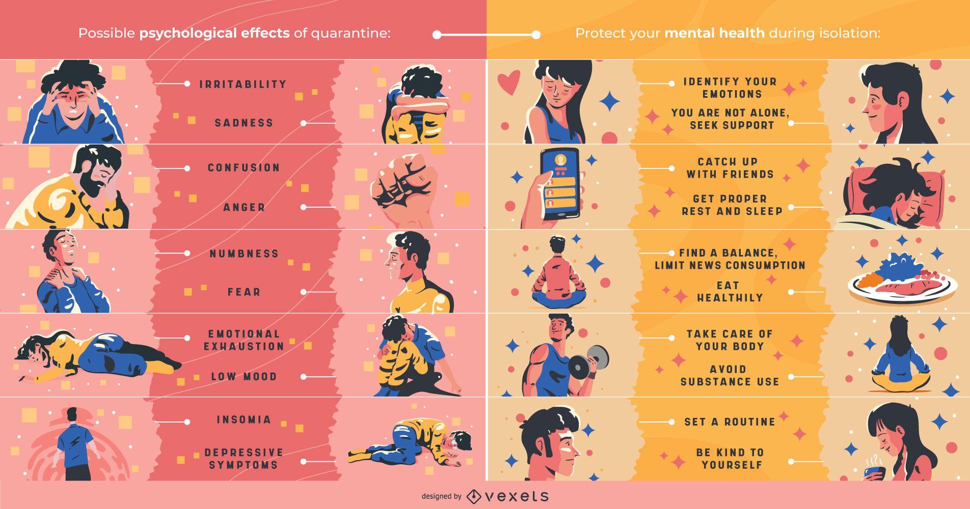 Diseño infográfico de salud mental en cuarentena