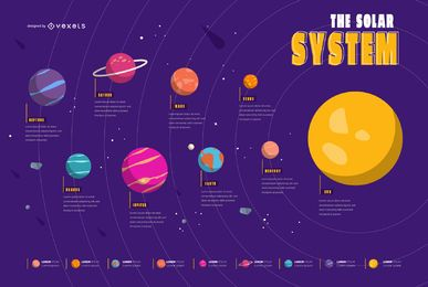 Infográfico ilustrado do sistema solar