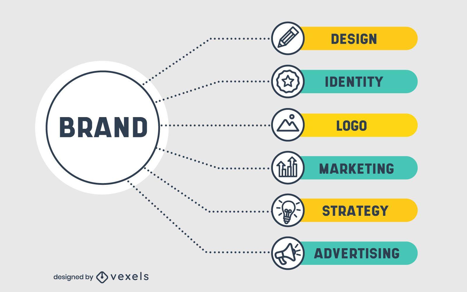 Diseño de infografía de proceso de marca